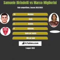 Samuele Birindelli vs Marco Migliorini h2h player stats