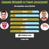 Samuele Birindelli vs Pawel Jaroszynski h2h player stats