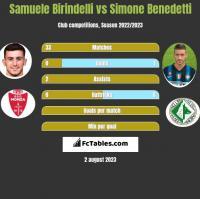 Samuele Birindelli vs Simone Benedetti h2h player stats