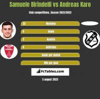 Samuele Birindelli vs Andreas Karo h2h player stats