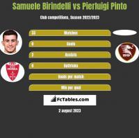 Samuele Birindelli vs Pierluigi Pinto h2h player stats