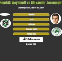 Hendrik Weydandt vs Alexander Jeremejeff h2h player stats