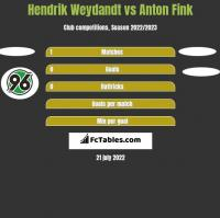 Hendrik Weydandt vs Anton Fink h2h player stats