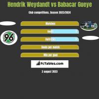 Hendrik Weydandt vs Babacar Gueye h2h player stats