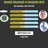 Hendrik Weydandt vs Benjamin Girth h2h player stats