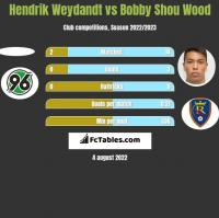 Hendrik Weydandt vs Bobby Shou Wood h2h player stats