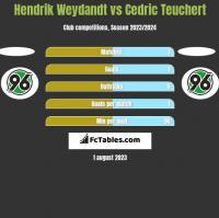 Hendrik Weydandt vs Cedric Teuchert h2h player stats