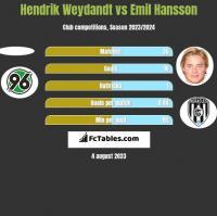 Hendrik Weydandt vs Emil Hansson h2h player stats