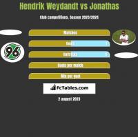 Hendrik Weydandt vs Jonathas h2h player stats