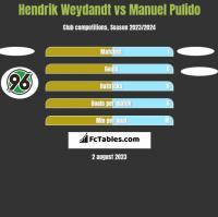 Hendrik Weydandt vs Manuel Pulido h2h player stats