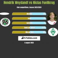 Hendrik Weydandt vs Niclas Fuellkrug h2h player stats