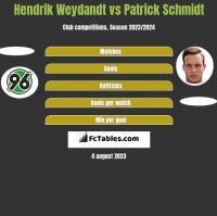 Hendrik Weydandt vs Patrick Schmidt h2h player stats