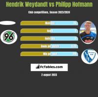 Hendrik Weydandt vs Philipp Hofmann h2h player stats