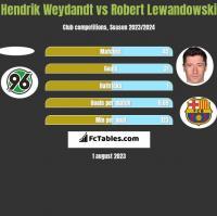 Hendrik Weydandt vs Robert Lewandowski h2h player stats