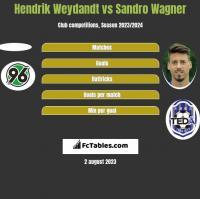 Hendrik Weydandt vs Sandro Wagner h2h player stats