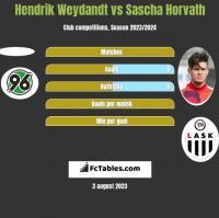Hendrik Weydandt vs Sascha Horvath h2h player stats