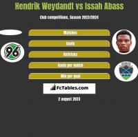 Hendrik Weydandt vs Issah Abass h2h player stats
