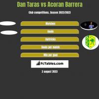 Dan Taras vs Acoran Barrera h2h player stats