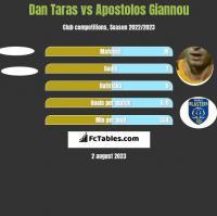 Dan Taras vs Apostolos Giannou h2h player stats