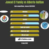 Jawad El Yamiq vs Alberto Guitian h2h player stats