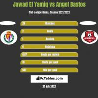 Jawad El Yamiq vs Angel Bastos h2h player stats