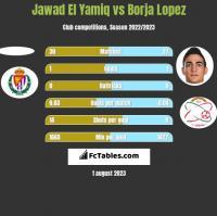 Jawad El Yamiq vs Borja Lopez h2h player stats