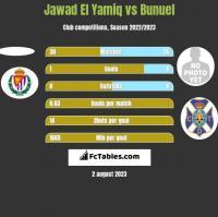 Jawad El Yamiq vs Bunuel h2h player stats