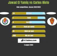 Jawad El Yamiq vs Carlos Nieto h2h player stats