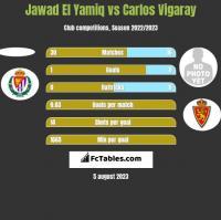 Jawad El Yamiq vs Carlos Vigaray h2h player stats