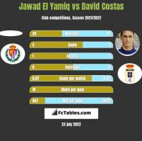 Jawad El Yamiq vs David Costas h2h player stats
