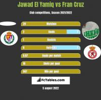 Jawad El Yamiq vs Fran Cruz h2h player stats