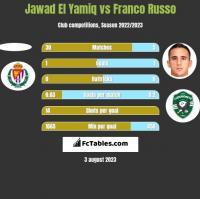 Jawad El Yamiq vs Franco Russo h2h player stats