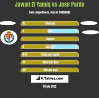 Jawad El Yamiq vs Jose Pardo h2h player stats
