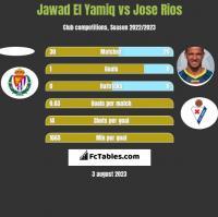 Jawad El Yamiq vs Jose Rios h2h player stats