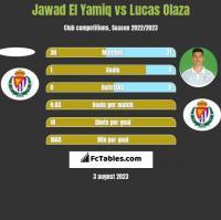 Jawad El Yamiq vs Lucas Olaza h2h player stats