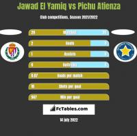Jawad El Yamiq vs Pichu Atienza h2h player stats
