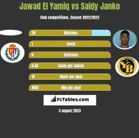 Jawad El Yamiq vs Saidy Janko h2h player stats