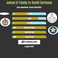 Jawad El Yamiq vs David Carmona h2h player stats