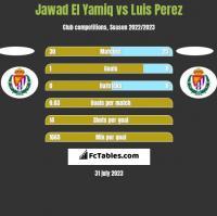 Jawad El Yamiq vs Luis Perez h2h player stats
