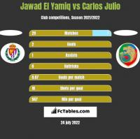 Jawad El Yamiq vs Carlos Julio h2h player stats