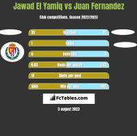Jawad El Yamiq vs Juan Fernandez h2h player stats