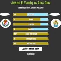 Jawad El Yamiq vs Alex Diez h2h player stats