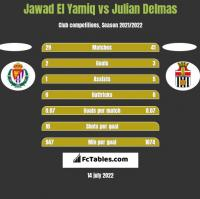 Jawad El Yamiq vs Julian Delmas h2h player stats