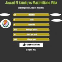 Jawad El Yamiq vs Maximiliano Villa h2h player stats