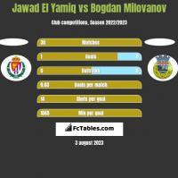 Jawad El Yamiq vs Bogdan Milovanov h2h player stats