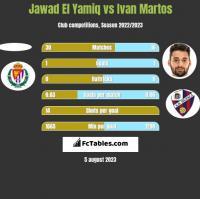 Jawad El Yamiq vs Ivan Martos h2h player stats