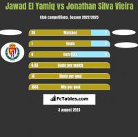 Jawad El Yamiq vs Jonathan Silva Vieira h2h player stats