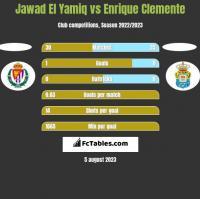 Jawad El Yamiq vs Enrique Clemente h2h player stats