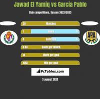 Jawad El Yamiq vs Garcia Pablo h2h player stats