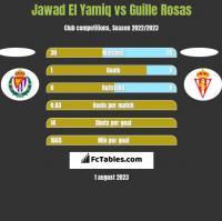 Jawad El Yamiq vs Guille Rosas h2h player stats
